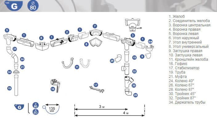 Vodostochnaja sistema Scala Plastics2